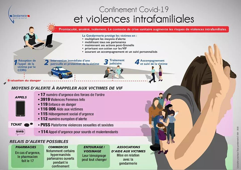 Infographie violences intrafamiliales